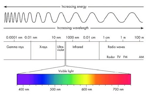 Wireless Power Grid In The Future